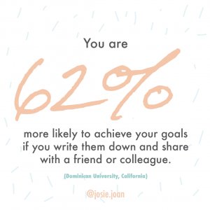 you are 62% more likely to achieve your goals if you write them down and share with a friend or colleague.
